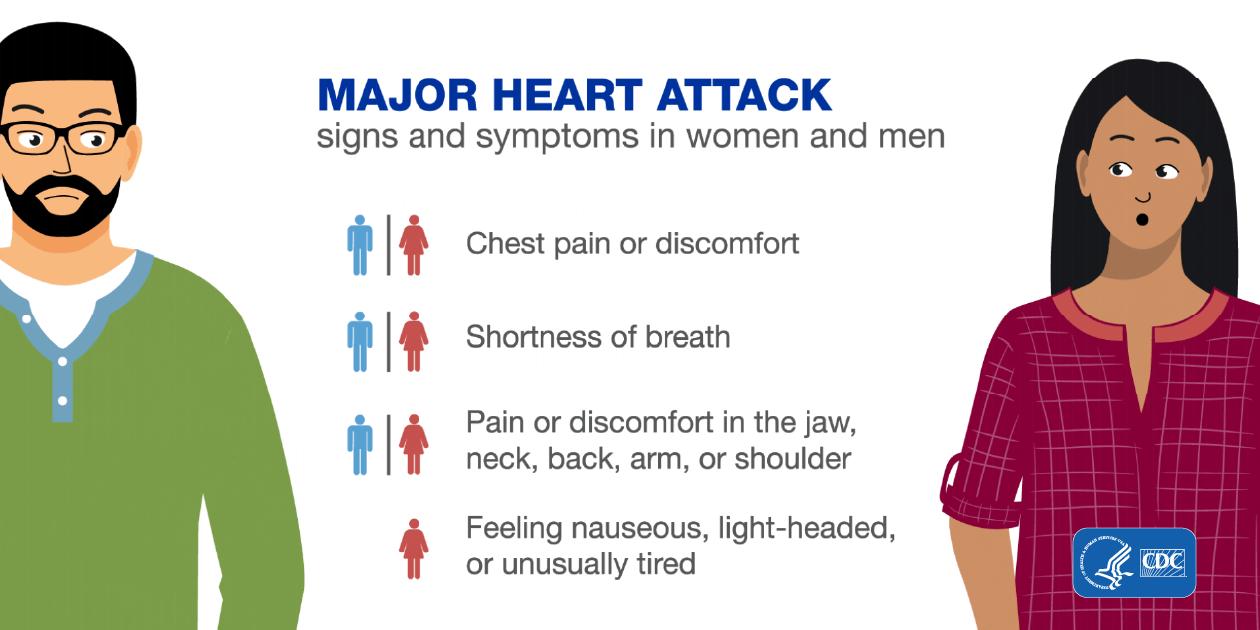 heart attack symptoms in women and men