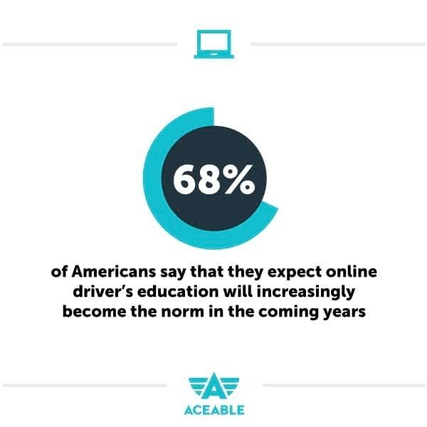 68% expect online drivers ed to become the norm in the coming years aceable