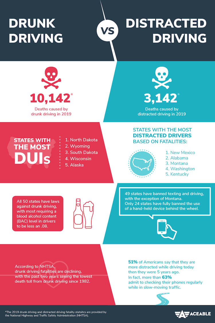 drunk driving vs distracted driving with aceable