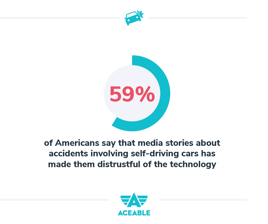 And 59% say that media stories about accidents involving self-driving cars have made them distrustful of the technology