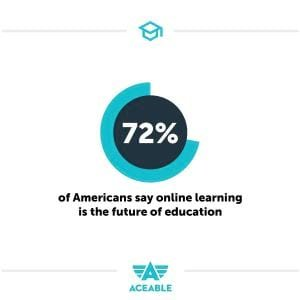 72% of americans say online learning in the future Aceable