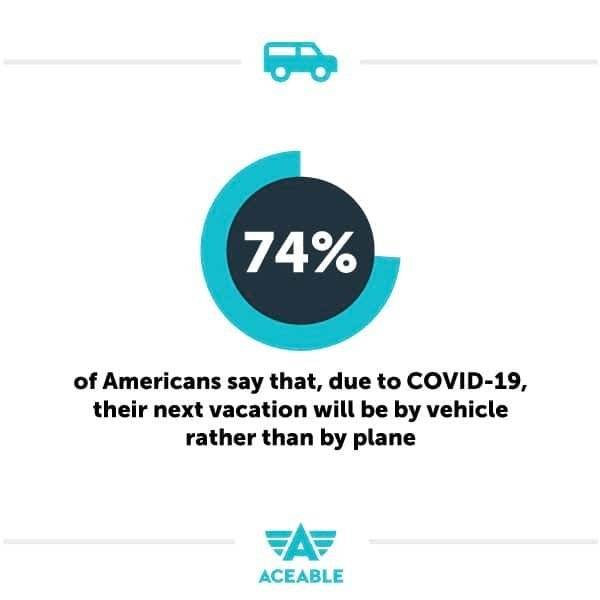 74% will travel by vehicle rather than plane aceable