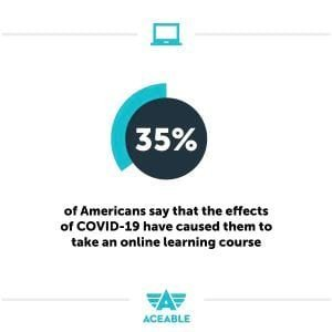 Americans taking online course due to Covid-19 Aceable