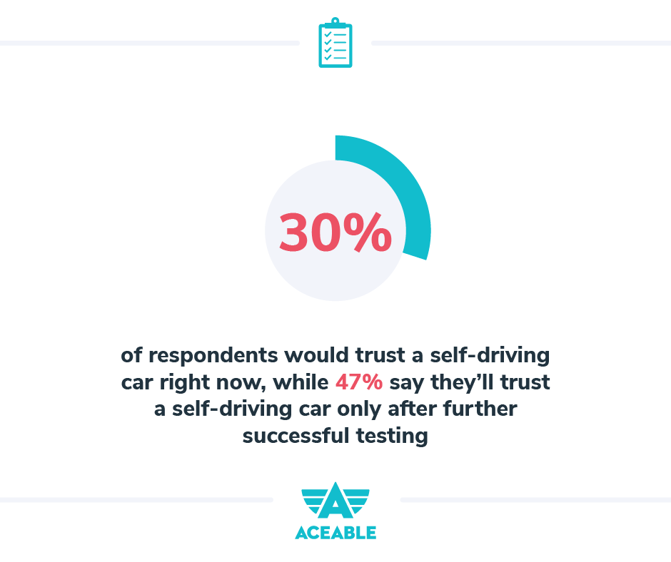 30% of respondents said they would trust a self-driving car right now, while (47%) said they would be open to trusting self-driving cars but only after further successful testing.