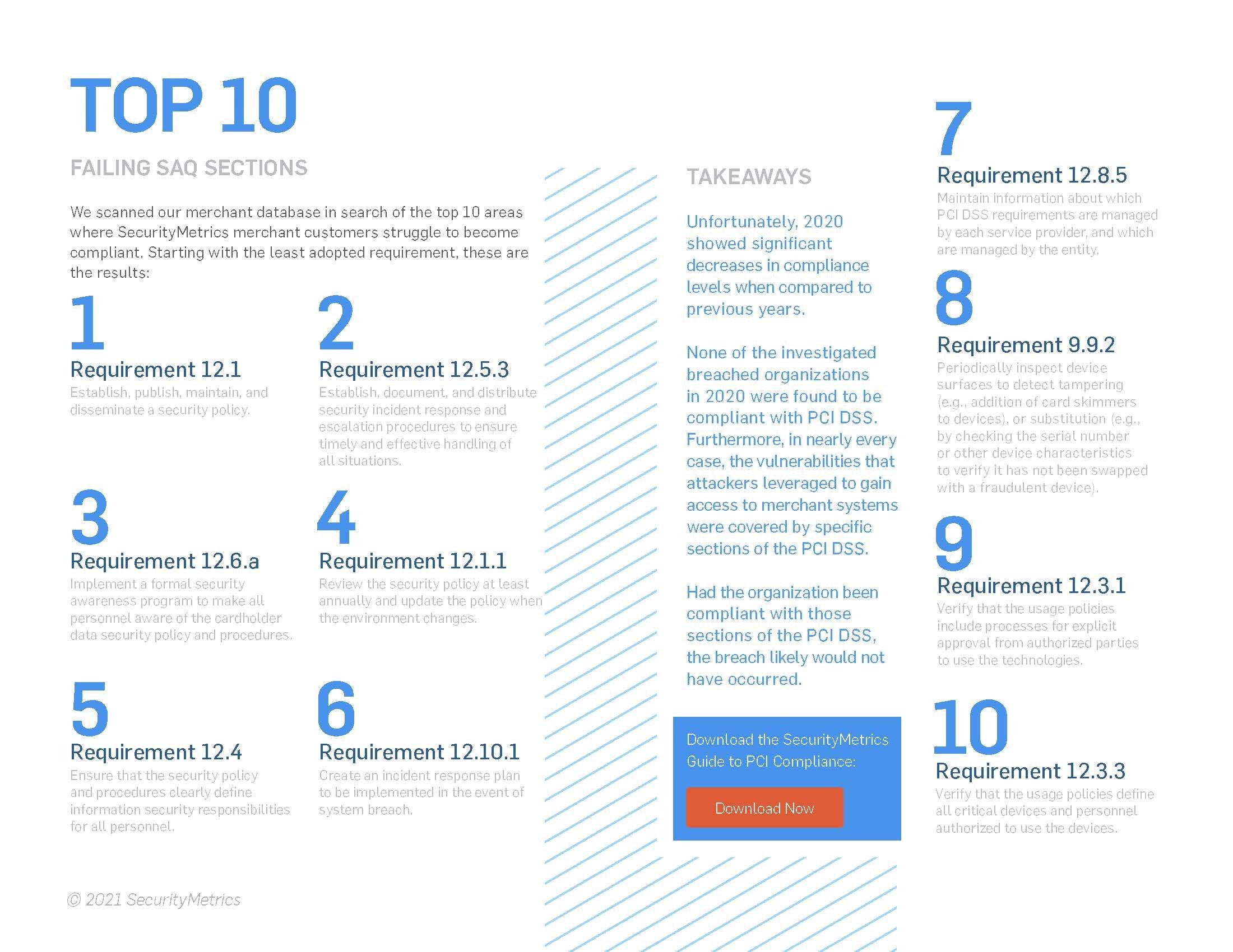 Top 10 PCI FAQ Failures