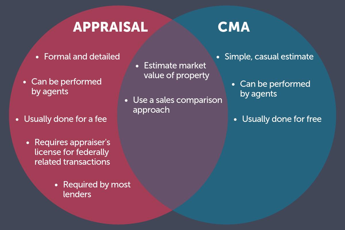 Appraisal vs CMA