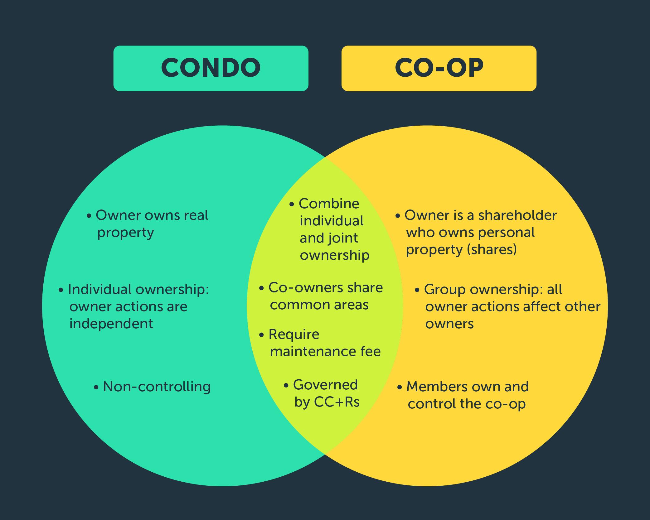 Condo vs Co-op aceable