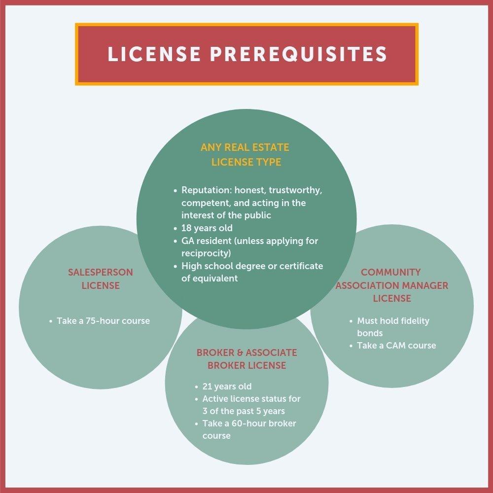 Pre-license Diagram in Georgia