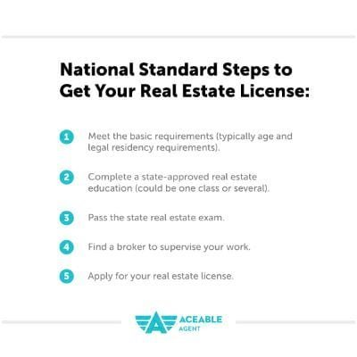 standard steps to get your real estate license aceable