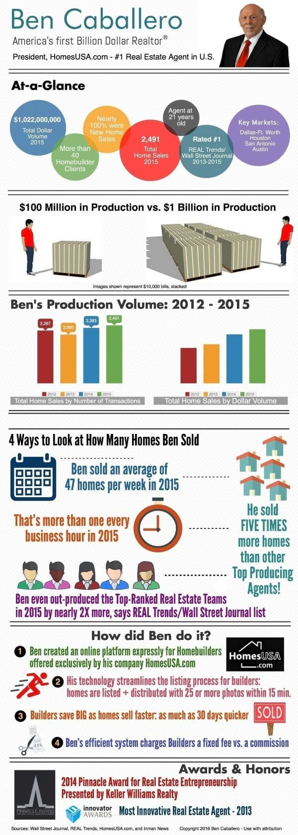 How to make 1 Billion in sales infographic