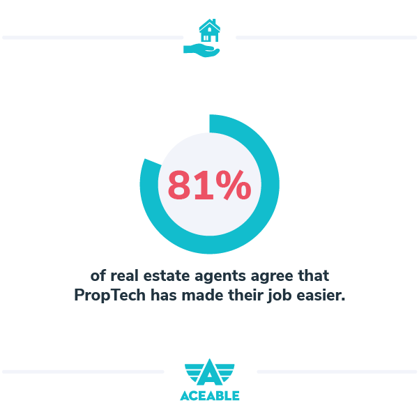 81% of real estate agents say propteh made their job easier