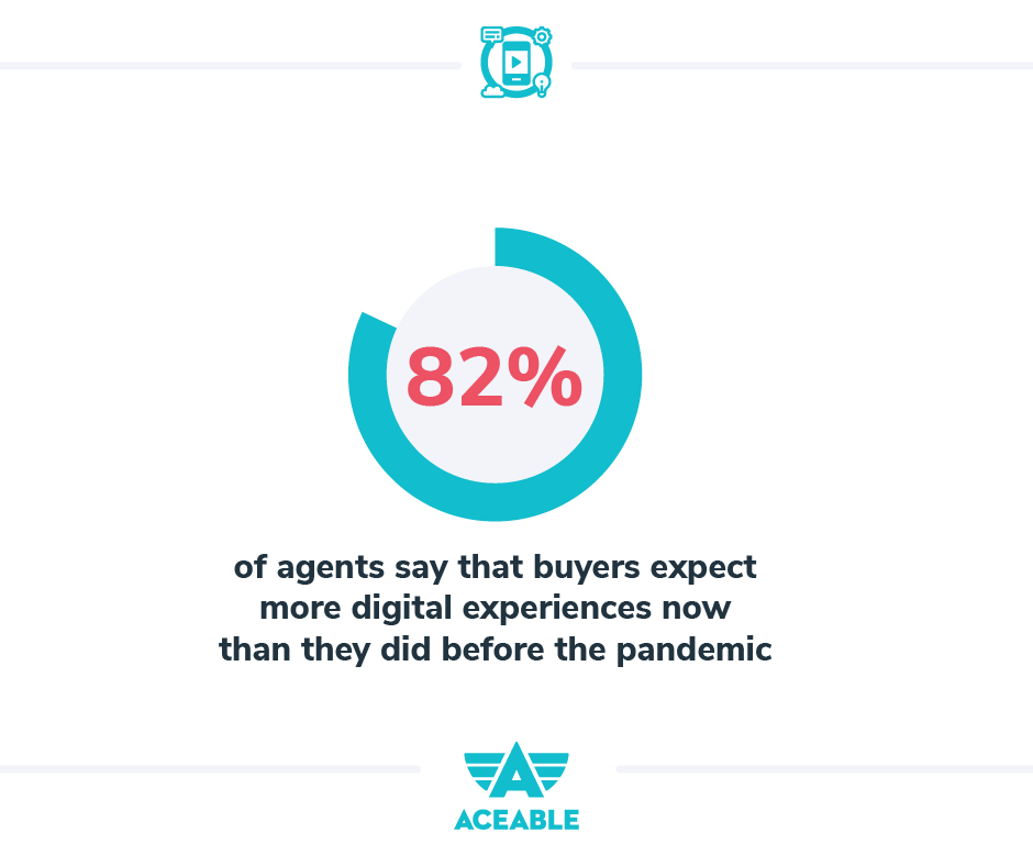 82% of agents say that buyers expect more digital experiences now than they did before the pandemic