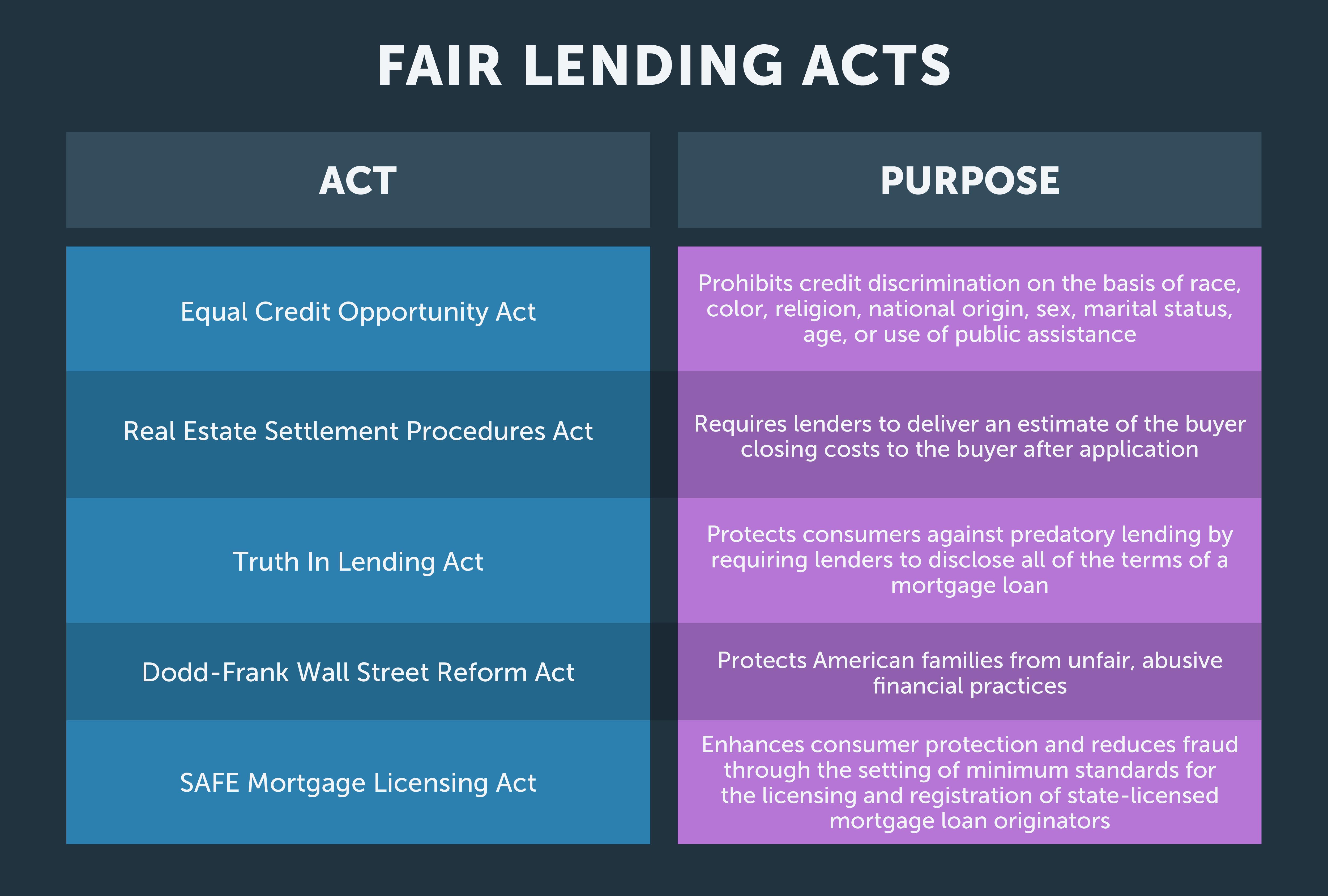 texas fair lending acts by aceable