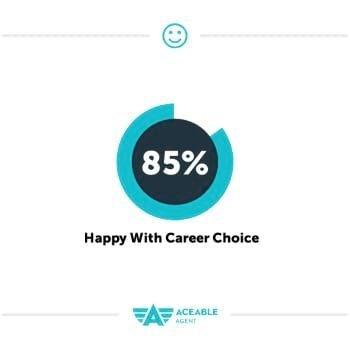 85% Happy with Career Choice