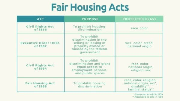 Fair housing acts in Virginia