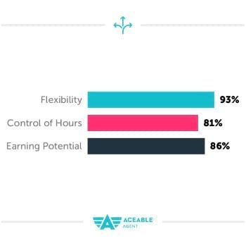 93% agree they have flexible hours