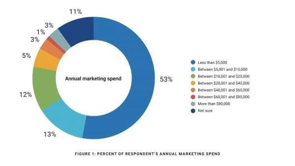 annual marketing spend chart