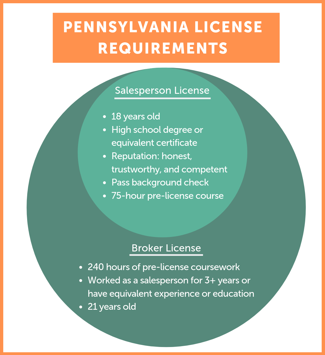 Pennsylvania real estate license requirements