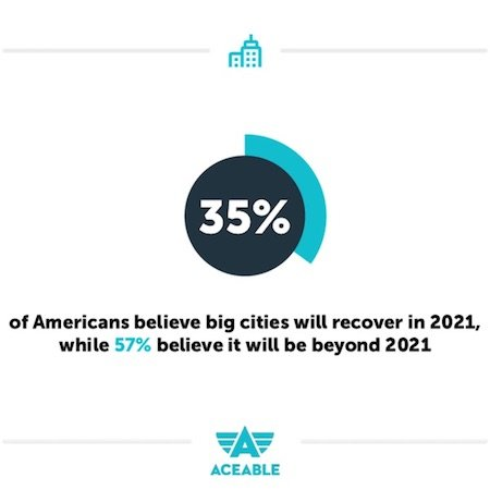 2021 big cities recovering