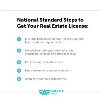 National Standard Steps to get your Real Estate License