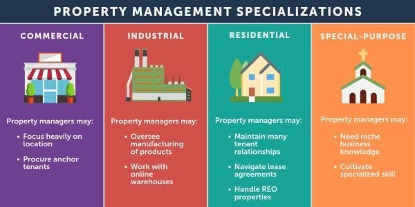 Virginia Property management specializations