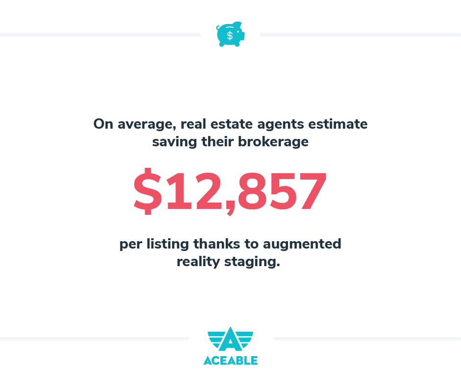 Real estate agents estimate saving their brokerage $12,857 per listing thanks to augmented reality staging.