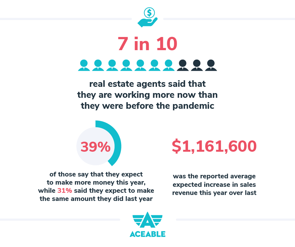 7 in 10 real estate agents said that they are working more now then they were before the pandemic