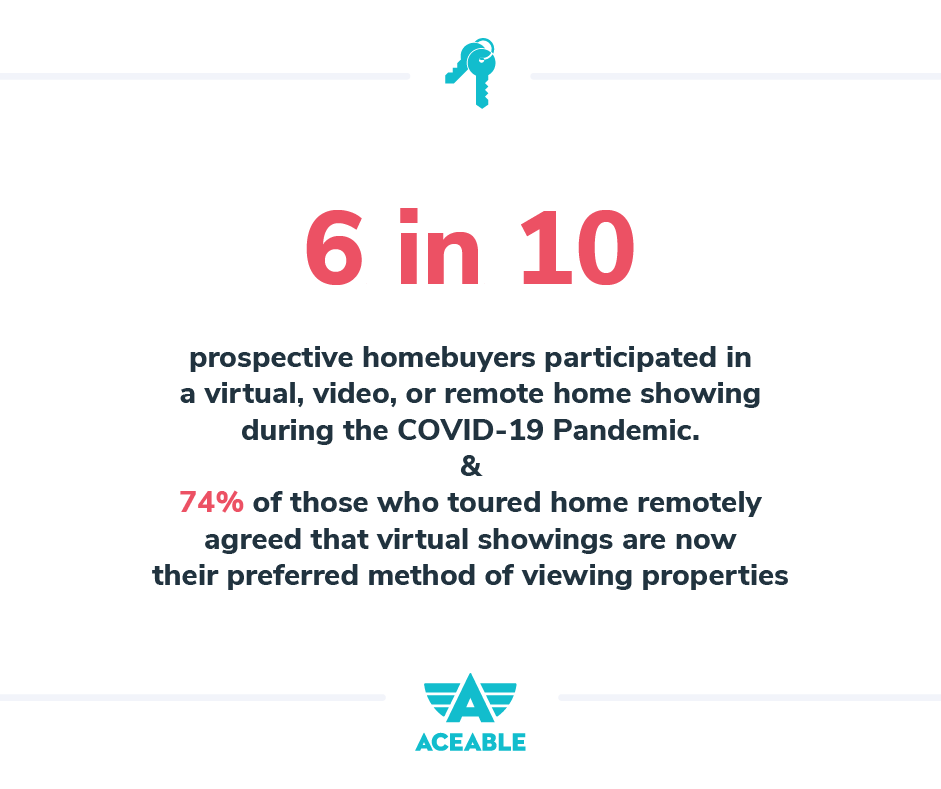 6 in 10 home buyers participated in a virtual, video, or remote home showing durin the COVID-19 pandemic