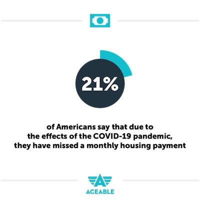 21% of americans missed a monthly housing payment aceableagent