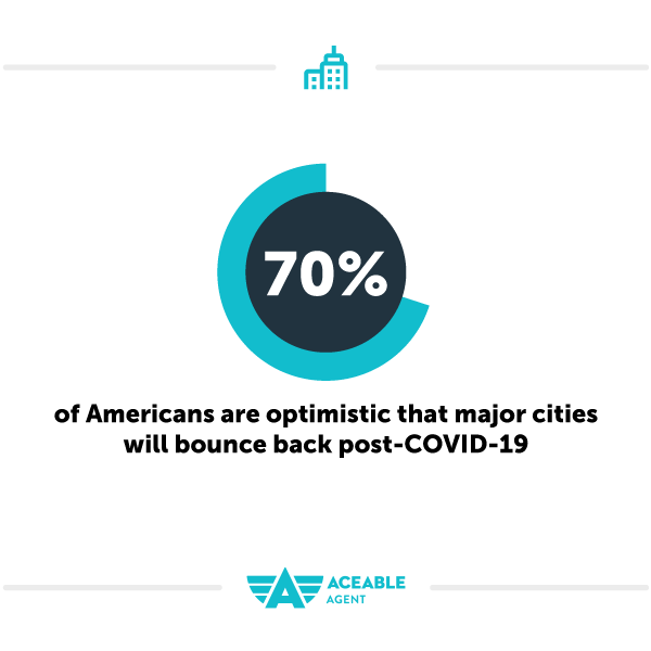 70% optimistic that major cities will bounce back post covid19