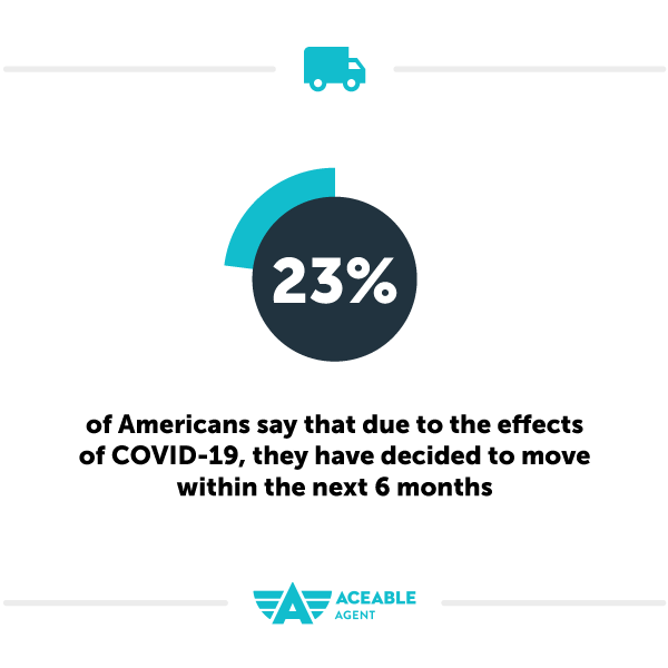 23% of americans have decided to move within the next 6 months