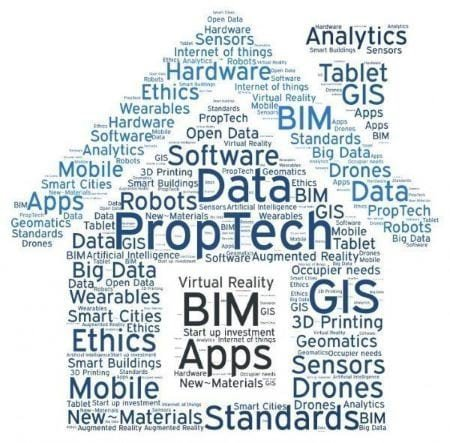 Proptech Word Map