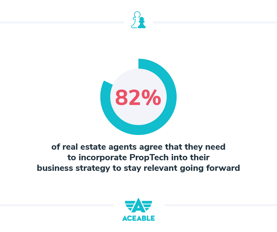 82% of real estate agents agree that they need to incorporate PropTech into their business strategy to stay relevant going forward.