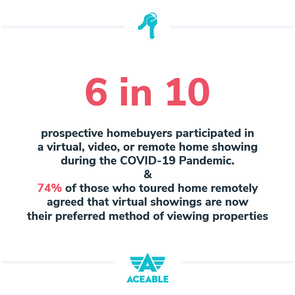 6 in 10 homebuyers participated in virtual showing during pandemic
