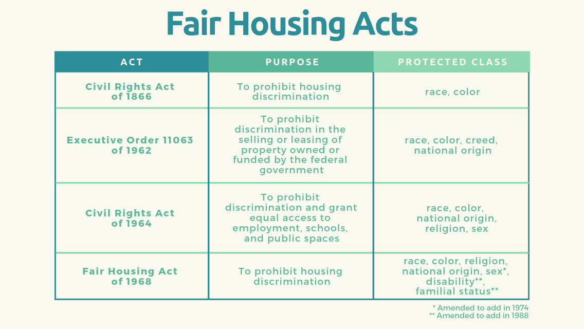 Fair housing acts in Virginia