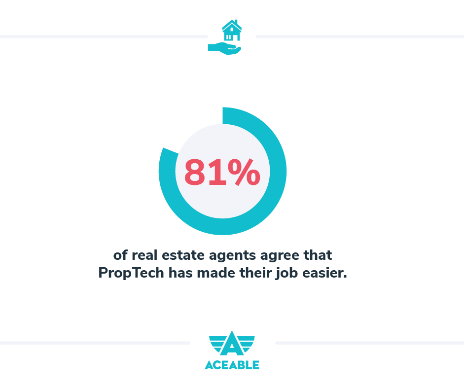 81% of real estate agents agree that PropTech has made their job easier