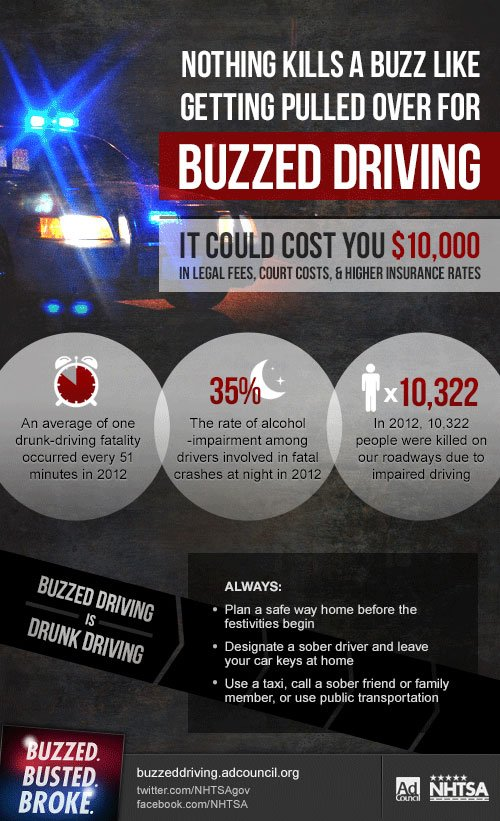 buzzed driving infographic