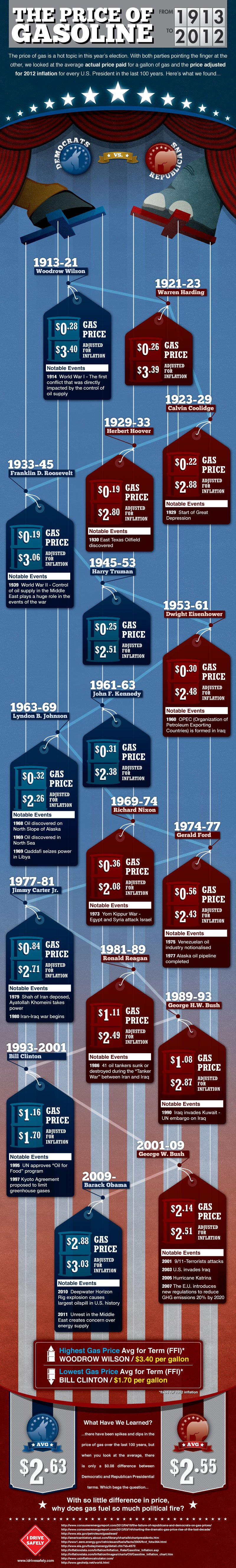 The Price of Gasoline Infographic