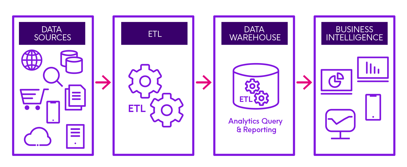 ETL is an important step in the data integration process