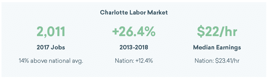 Charlotte graphic design jobs and median earnings for 2018