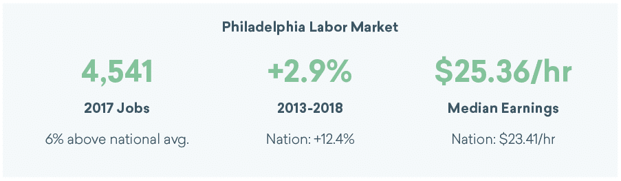 Philadelphia graphic design jobs and median earnings for 2018