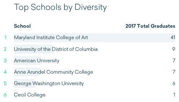 Maryland and D.C. schools with the most total diverse graduates
