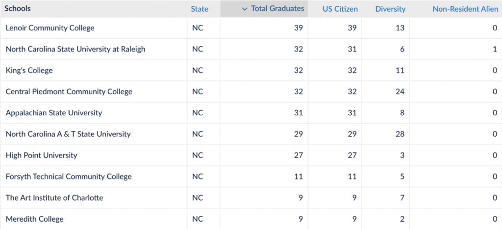 Top ten schools in North Carolina with the most graphic design graduates