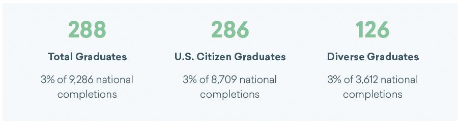 Total U.S. citizens and diverse graduates in North Carolina's graphic design programs