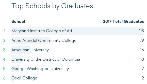 Colleges in D.C. and Maryland with the most diverse graduates