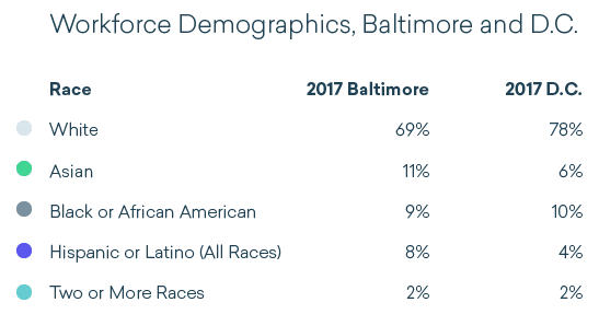 Workforce demographics in Baltimore and D.C.