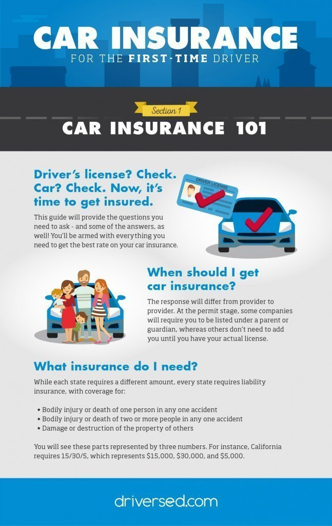 Car Insurance 101 Infographic Describing Car Insurance Requirements for First-Time Drivers