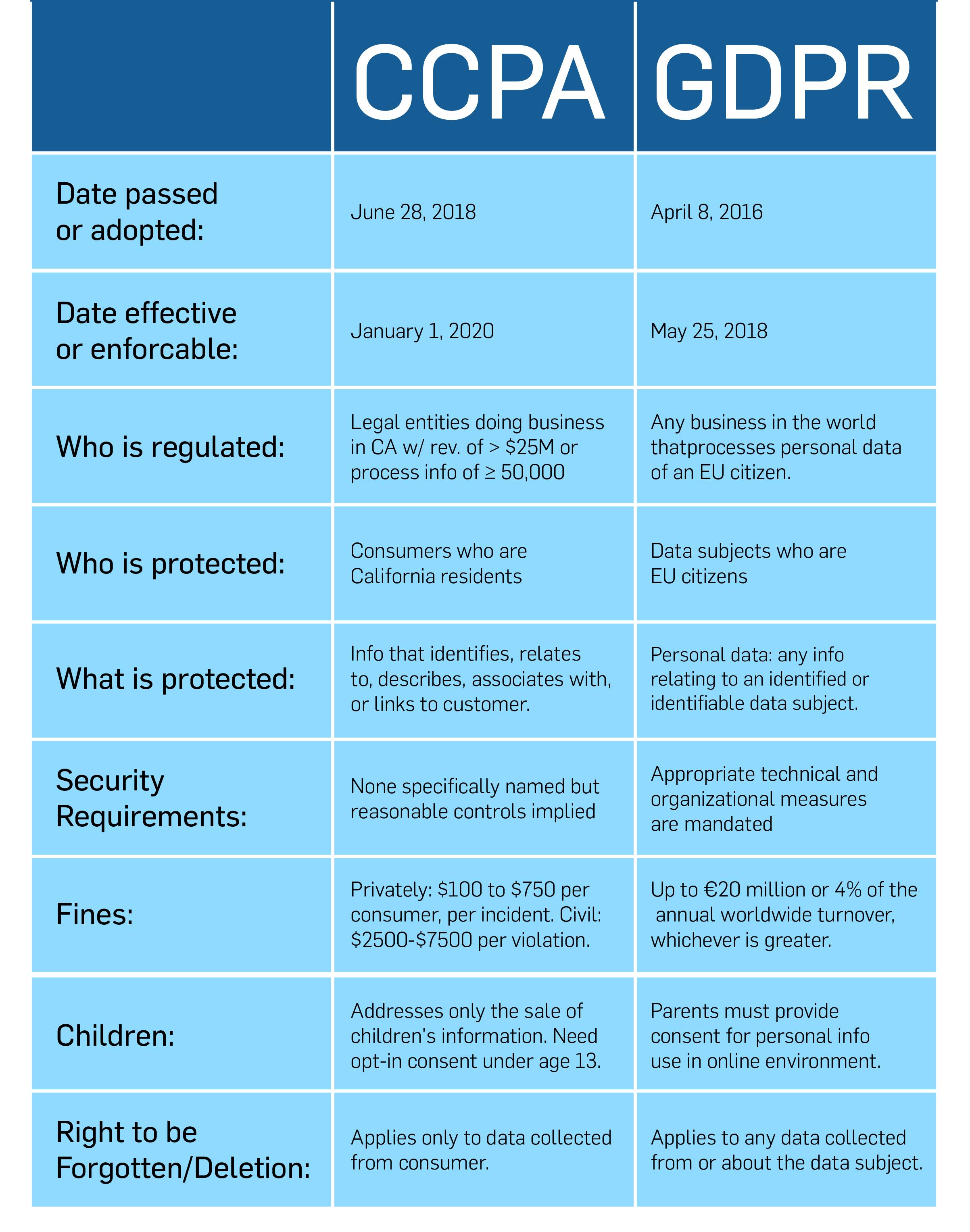CCPA vs. GDPR comparison