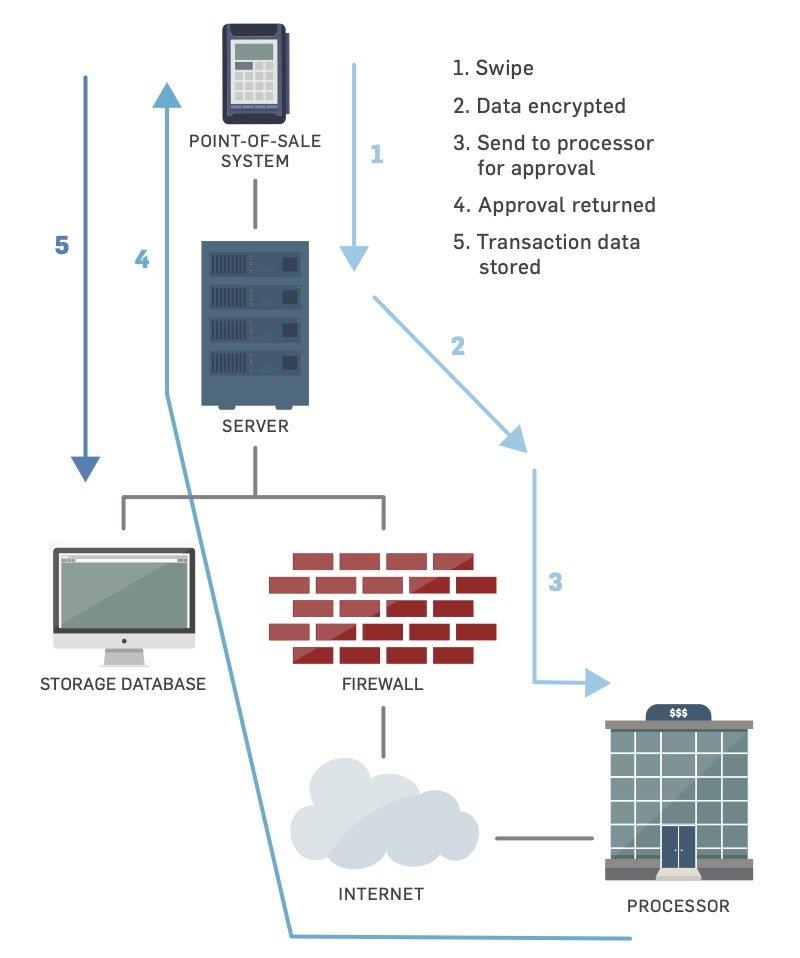 Card Data Flow Diagram for PCI-DSS Compliance