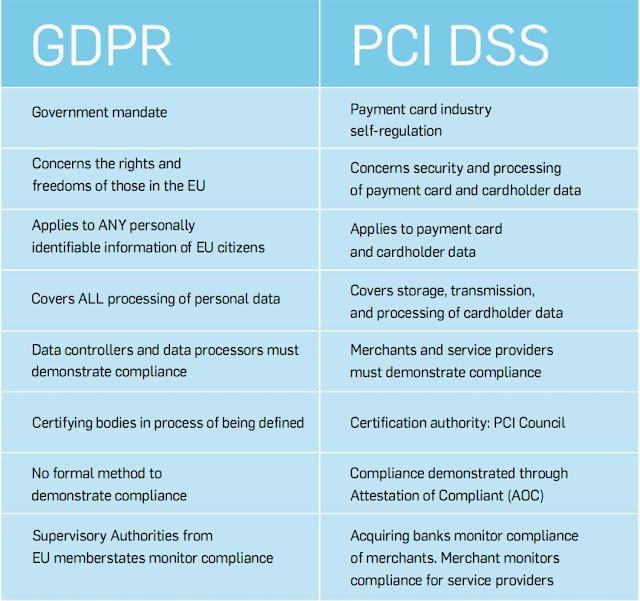 GDPR, PCI, PCI DSS
